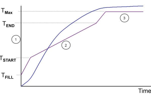 Optidye-PES-chart-web